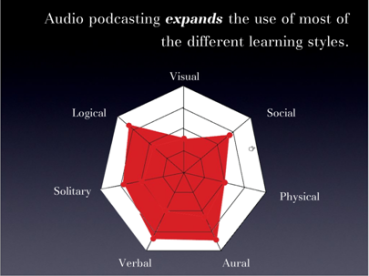 Audio podcasting and learning styles